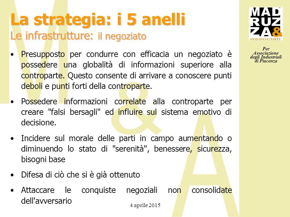 Per Associazione degli Industriali di Piacenza 4 aprile 2015 Presupposto per condurre con efficacia un negoziato è possedere una globalità di informaz