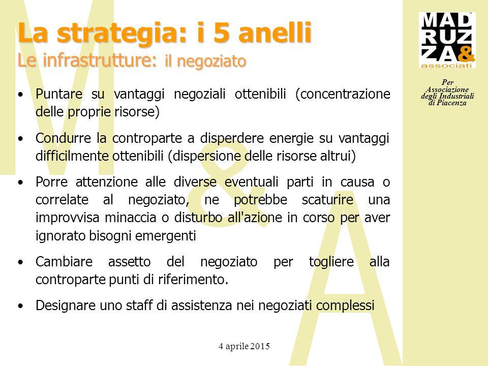 Per Associazione degli Industriali di Piacenza 4 aprile 2015 Puntare su vantaggi negoziali ottenibili (concentrazione delle proprie risorse) Condurre