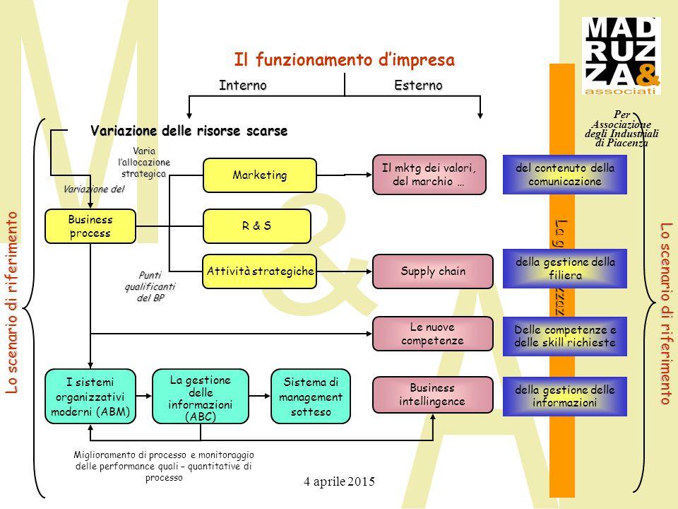 Per Associazione degli Industriali di Piacenza 4 aprile 2015 La globalizzazione Il funzionamento d'impresa Business process Il mktg dei valori, del ma