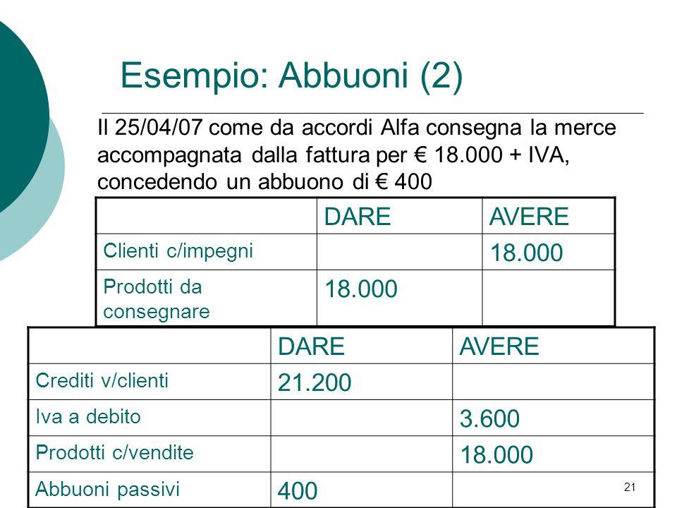 21 Il 25/04/07 come da accordi Alfa consegna la merce accompagnata dalla fattura per € 18.000 + IVA, concedendo un abbuono di € 400 DAREAVERE Clienti c/impegni 18.000 Prodotti da consegnare 18.000 DAREAVERE Crediti v/clienti 21.200 Iva a debito 3.600 Prodotti c/vendite 18.000 Abbuoni passivi 400 Esempio: Abbuoni (2)