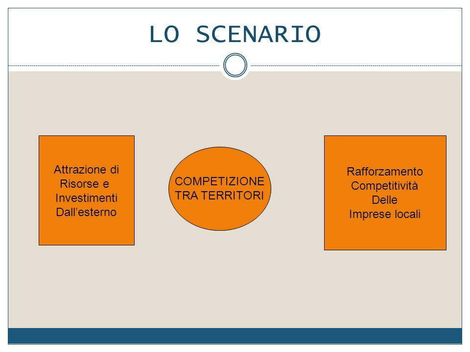 COMPETIZIONE TRA TERRITORI Attrazione di Risorse e Investimenti Dall'esterno Rafforzamento Competitività Delle Imprese locali LO SCENARIO