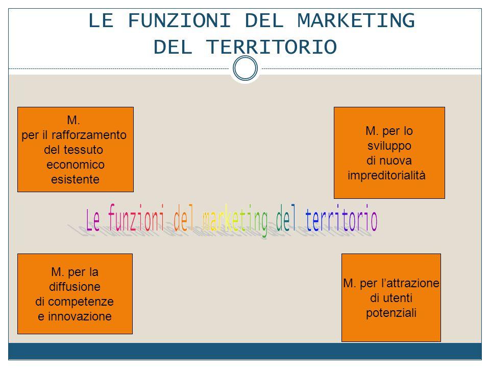 LE FUNZIONI DEL MARKETING DEL TERRITORIO M. per il rafforzamento del tessuto economico esistente M. per la diffusione di competenze e innovazione M. p