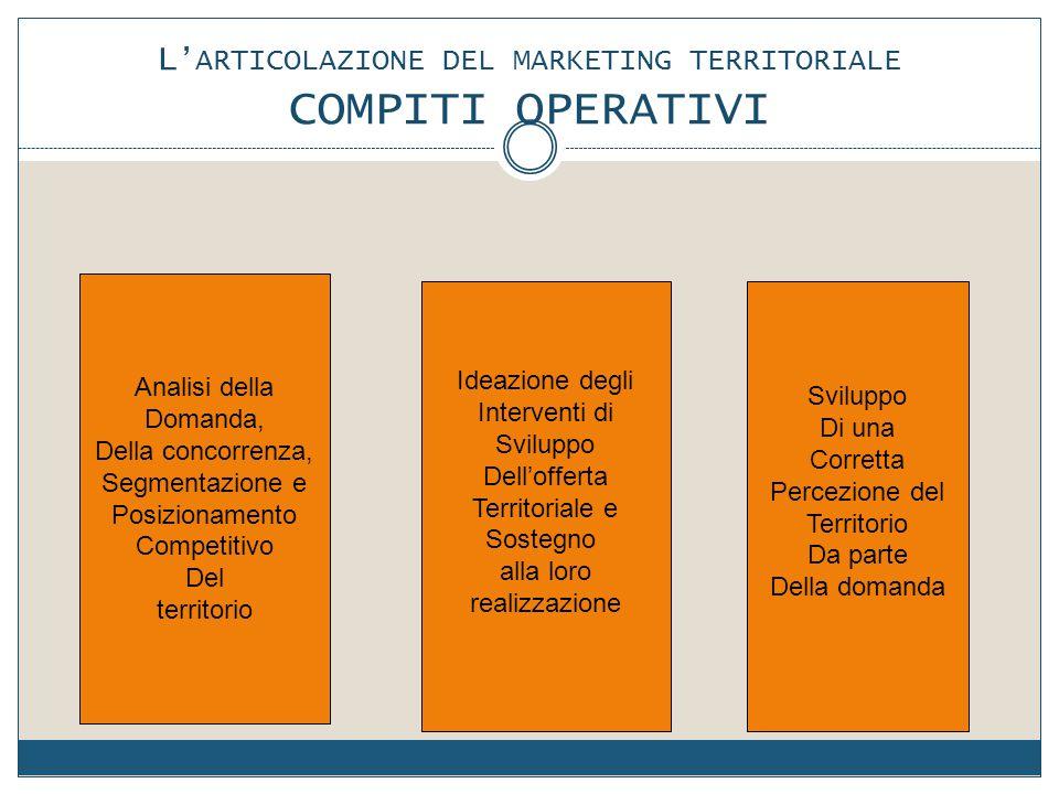 L 'ARTICOLAZIONE DEL MARKETING TERRITORIALE COMPITI OPERATIVI Analisi della Domanda, Della concorrenza, Segmentazione e Posizionamento Competitivo Del