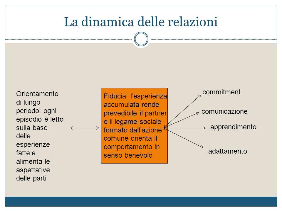 La dinamica delle relazioni Orientamento di lungo periodo: ogni episodio è letto sulla base delle esperienze fatte e alimenta le aspettative delle par