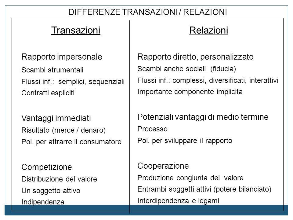 Transazioni Rapporto impersonale Scambi strumentali Flussi inf.: semplici, sequenziali Contratti espliciti Vantaggi immediati Risultato (merce / denar