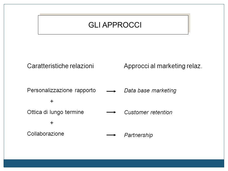 GLI APPROCCI Caratteristiche relazioni Personalizzazione rapporto + Ottica di lungo termine + Collaborazione Approcci al marketing relaz. Data base ma