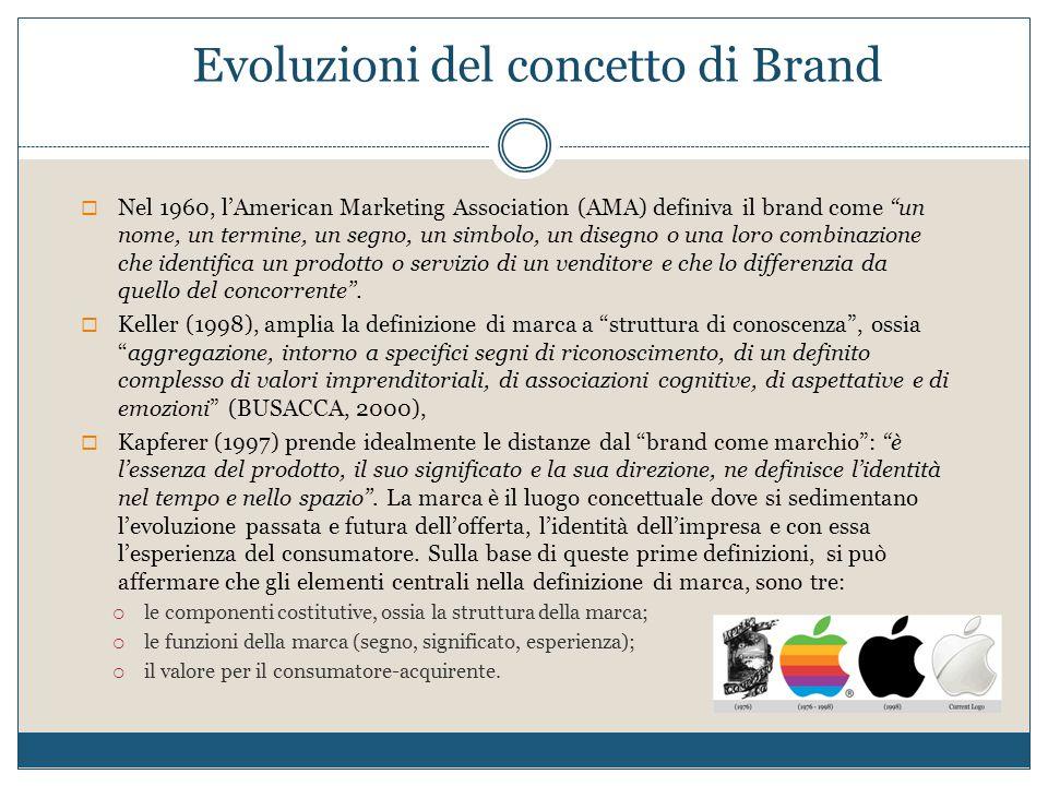 """Evoluzioni del concetto di Brand  Nel 1960, l'American Marketing Association (AMA) definiva il brand come """"un nome, un termine, un segno, un simbolo,"""