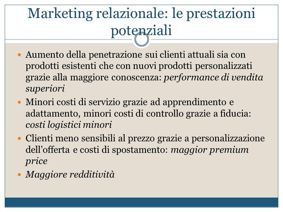 Marketing relazionale: le prestazioni potenziali Aumento della penetrazione sui clienti attuali sia con prodotti esistenti che con nuovi prodotti pers