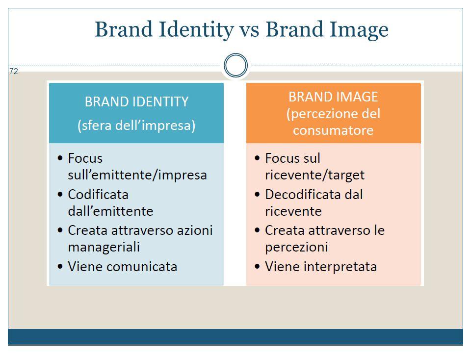 Brand Identity vs Brand Image 72