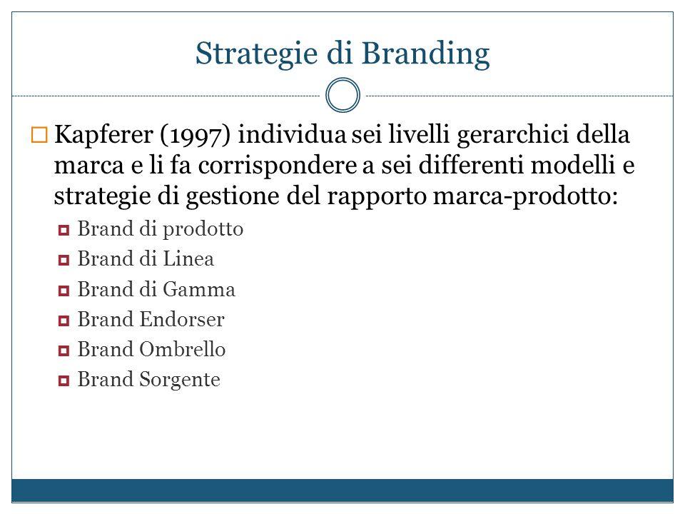 Strategie di Branding  Kapferer (1997) individua sei livelli gerarchici della marca e li fa corrispondere a sei differenti modelli e strategie di ges