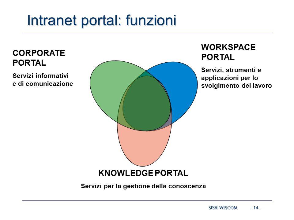 - 14 - SISR-WISCOM Intranet portal: funzioni WORKSPACE PORTAL Servizi, strumenti e applicazioni per lo svolgimento del lavoro KNOWLEDGE PORTAL Servizi per la gestione della conoscenza CORPORATE PORTAL Servizi informativi e di comunicazione