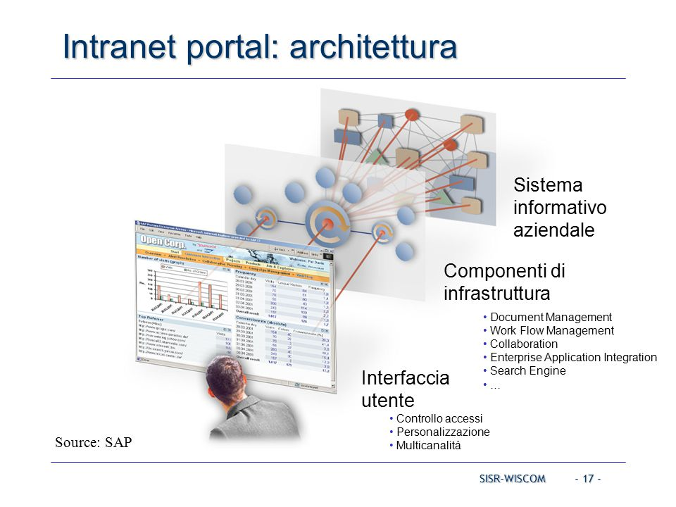 - 17 - SISR-WISCOM Intranet portal: architettura Sistema informativo aziendale Componenti di infrastruttura Document Management Work Flow Management Collaboration Enterprise Application Integration Search Engine … Interfaccia utente Controllo accessi Personalizzazione Multicanalità Source: SAP