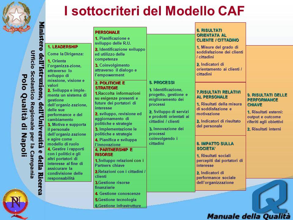 I sottocriteri del Modello CAF 1. LEADERSHIP Come la Dirigenza: 1. 1. Orienta l'organizza-zione, attraverso lo sviluppo di missione, visione e valori