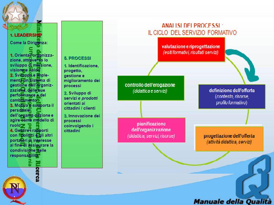 5. PROCESSI 1 1. Identificazione, progetto, gestione e miglioramento dei processi 2. 2. Sviluppo di servizi e prodotti orientati ai cittadini / client