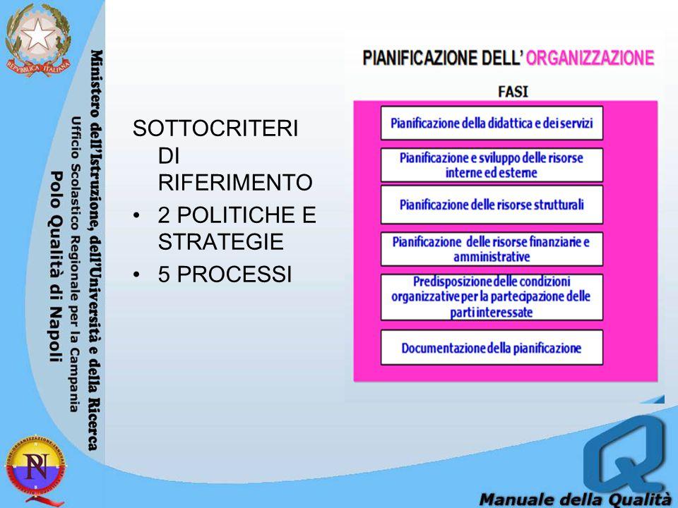 SOTTOCRITERI DI RIFERIMENTO 2 POLITICHE E STRATEGIE 5 PROCESSI