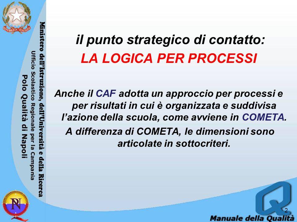 il punto strategico di contatto: LA LOGICA PER PROCESSI Anche il CAF adotta un approccio per processi e per risultati in cui è organizzata e suddivisa