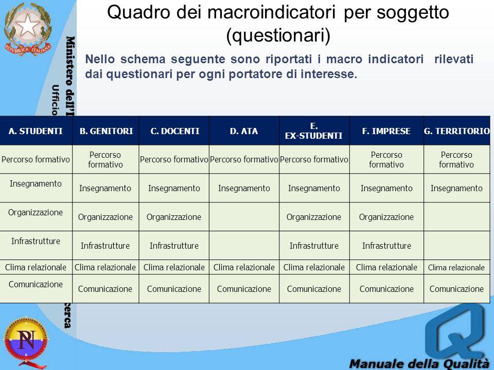 Quadro dei macroindicatori per soggetto (questionari) A. STUDENTI B. GENITORI C. DOCENTID. ATA E. EX-STUDENTI F. IMPRESEG. TERRITORIO Percorso formati