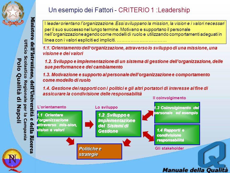 Un esempio dei Fattori - CRITERIO 1 :Leadership I leader orientano l'organizzazione. Essi sviluppano la mission, la vision e i valori necessari per il