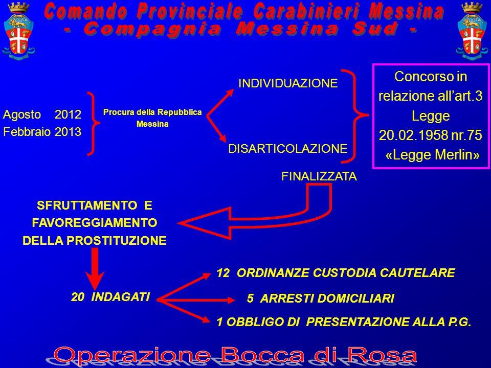 Agosto 2012 Febbraio 2013 Procura della Repubblica Messina INDIVIDUAZIONE DISARTICOLAZIONE 20 INDAGATI Concorso in relazione all'art.3 Legge 20.02.1958 nr.75 «Legge Merlin» FINALIZZATA SFRUTTAMENTO E FAVOREGGIAMENTO DELLA PROSTITUZIONE 5 ARRESTI DOMICILIARI 12 ORDINANZE CUSTODIA CAUTELARE 1 OBBLIGO DI PRESENTAZIONE ALLA P.G.