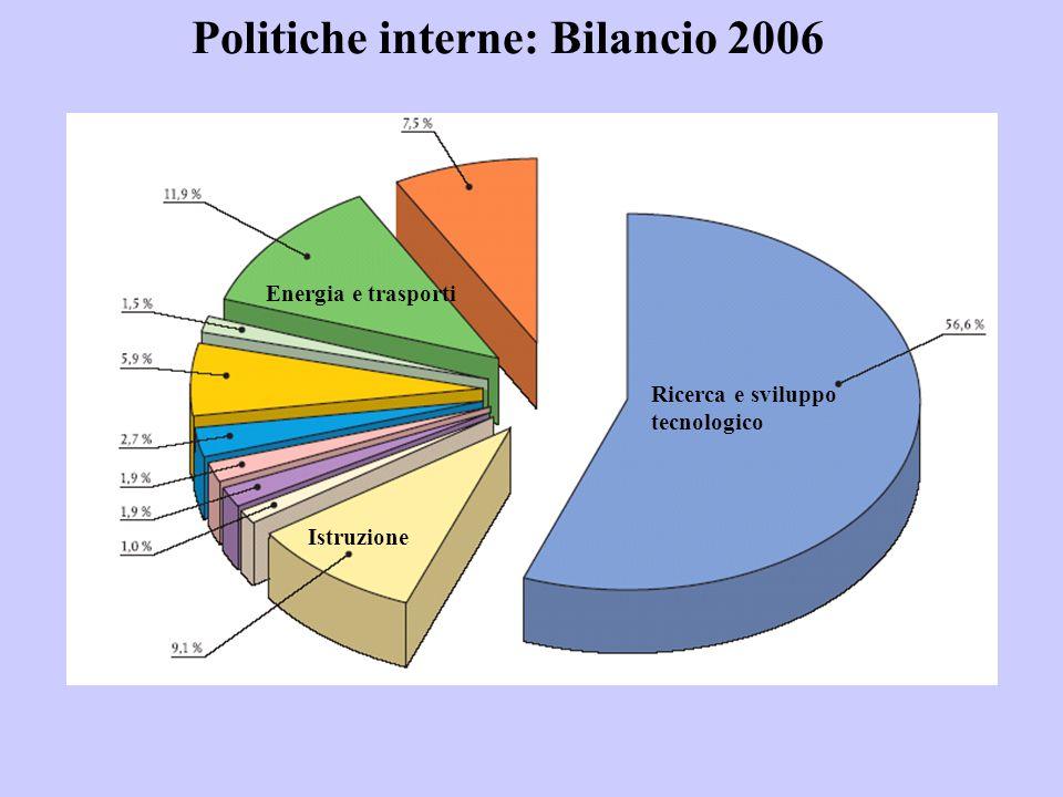 Politiche interne: Bilancio 2006 Ricerca e sviluppo tecnologico Istruzione Energia e trasporti