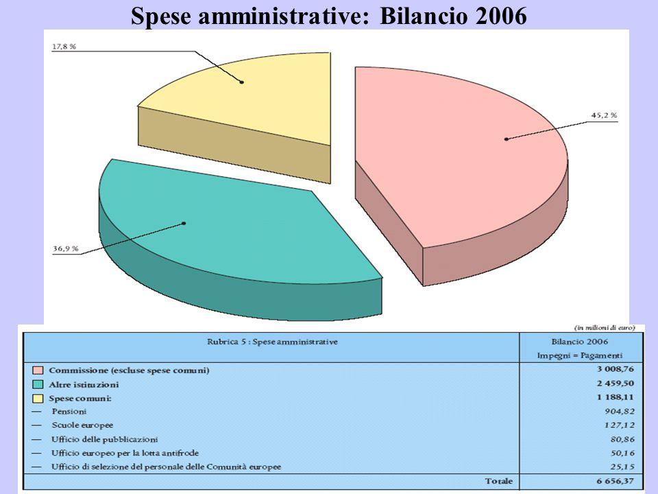 Spese amministrative: Bilancio 2006