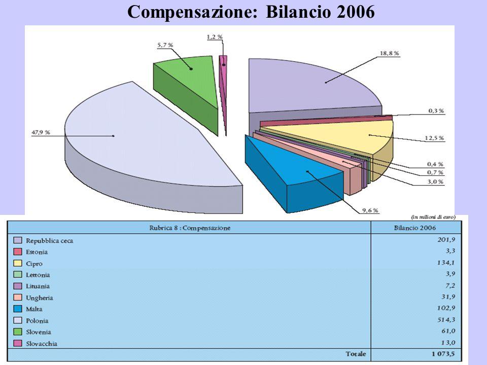 Compensazione: Bilancio 2006