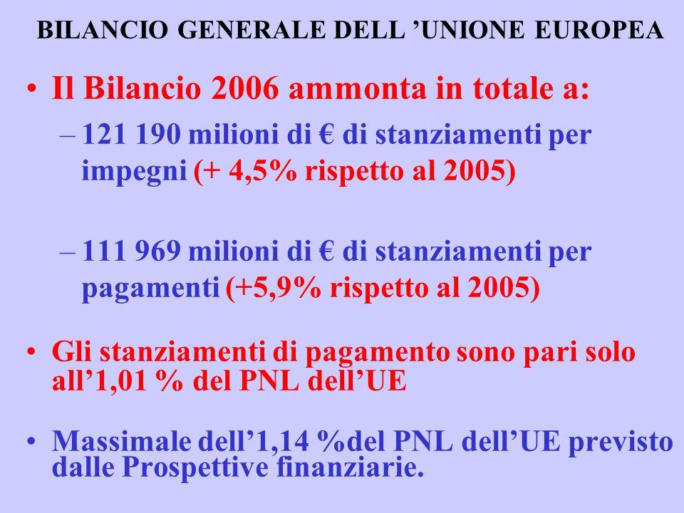 BILANCIO GENERALE DELL 'UNIONE EUROPEA Il Bilancio 2006 ammonta in totale a: –121 190 milioni di € di stanziamenti per impegni (+ 4,5% rispetto al 2005) –111 969 milioni di € di stanziamenti per pagamenti (+5,9% rispetto al 2005) Gli stanziamenti di pagamento sono pari solo all'1,01 % del PNL dell'UE Massimale dell'1,14 %del PNL dell'UE previsto dalle Prospettive finanziarie.