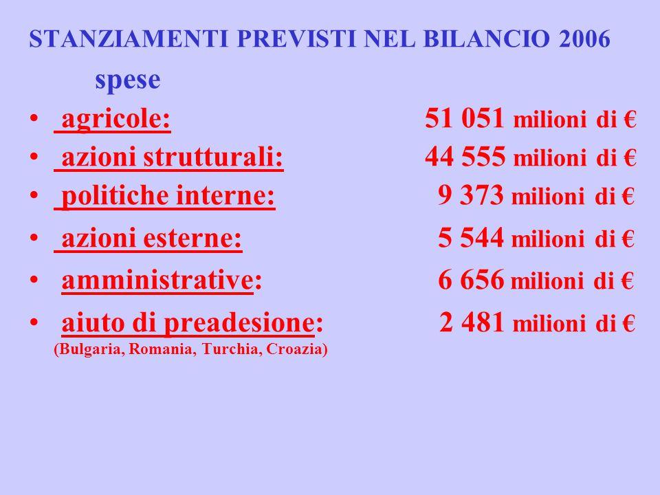 Azioni strutturali: Bilancio 2006