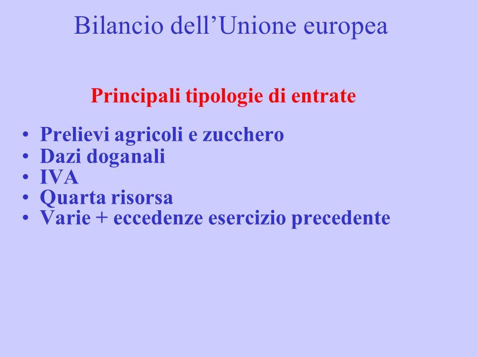 Bilancio dell'Unione europea Principali tipologie di entrate Prelievi agricoli e zucchero Dazi doganali IVA Quarta risorsa Varie + eccedenze esercizio precedente