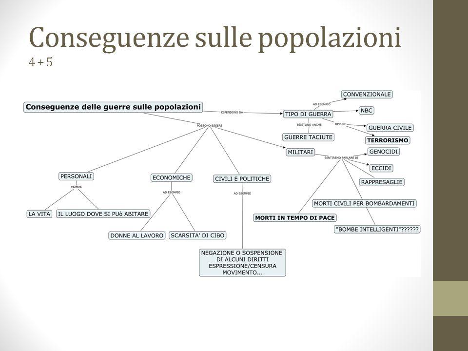Conseguenze la guerra dei 30 anni 5 Trattati di pace sbagliati e punitivi -> odio e rivincita -> II GM Crisi economica e perdita di potere dell'Europa -> USA Tutti scontenti e tutti più poveri, i reduci, le proteste La crisi del 29, inflazione, disoccupazione, scioperi, occupazioni I reduci e la nascita del Fascismo in Italia e Nazismo in Germania Sbagliata suddivisione dei popoli secondo la dottrina Wilson UN POPOLO + UN TERRITORIO + UN GOVERNO = UNA NAZIONE Il problema delle etnie (In Italia sud Tirolo, Istria, Francesi Ladini, …) la Serbia – Jugoslavia, la Turchia….