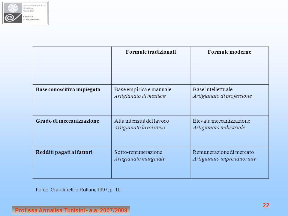 Prof.ssa Annalisa Tunisini - a.a. 2007/2008 22 Formule tradizionaliFormule moderne Base conoscitiva impiegataBase empirica e manuale Artigianato di me