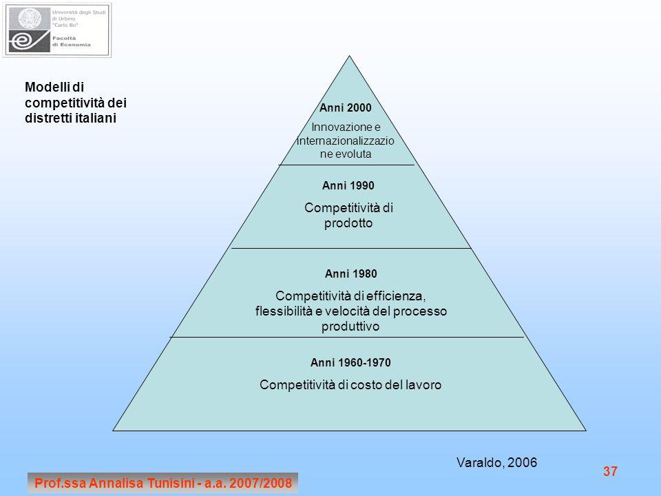 Prof.ssa Annalisa Tunisini - a.a. 2007/2008 37 Anni 2000 Innovazione e internazionalizzazio ne evoluta Anni 1990 Competitività di prodotto Anni 1980 C