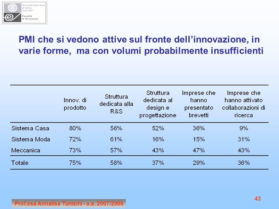 Prof.ssa Annalisa Tunisini - a.a. 2007/2008 43 PMI che si vedono attive sul fronte dell'innovazione, in varie forme, ma con volumi probabilmente insuf
