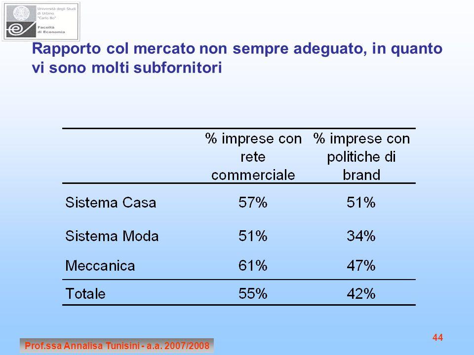 Prof.ssa Annalisa Tunisini - a.a. 2007/2008 44 Rapporto col mercato non sempre adeguato, in quanto vi sono molti subfornitori