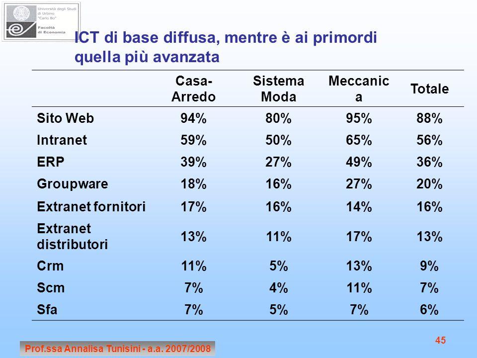 Prof.ssa Annalisa Tunisini - a.a. 2007/2008 45 ICT di base diffusa, mentre è ai primordi quella più avanzata Casa- Arredo Sistema Moda Meccanic a Tota