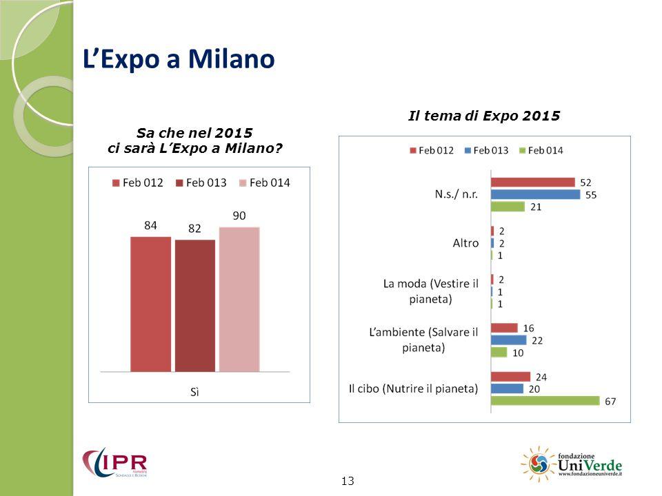 L'Expo a Milano 13 Sa che nel 2015 ci sarà L'Expo a Milano? Il tema di Expo 2015