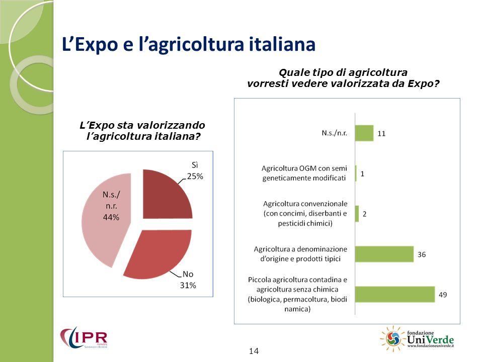L'Expo e l'agricoltura italiana 14 Quale tipo di agricoltura vorresti vedere valorizzata da Expo? L'Expo sta valorizzando l'agricoltura italiana?