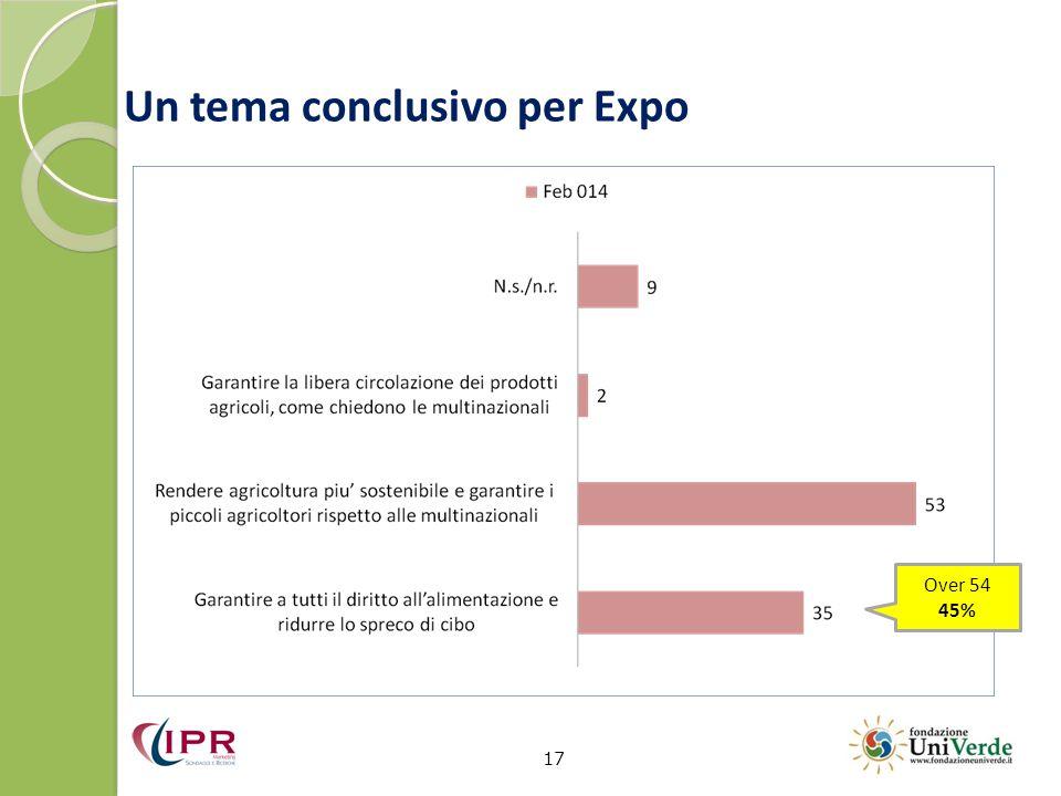 Un tema conclusivo per Expo 17 Over 54 45%
