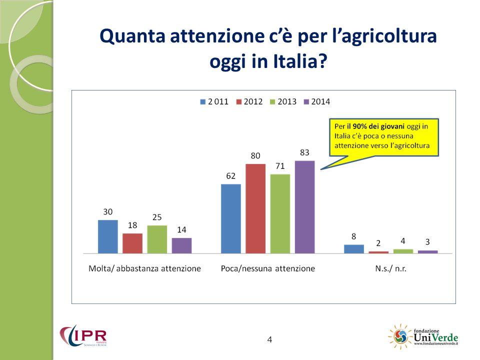Quanta attenzione c'è per l'agricoltura oggi in Italia? 4