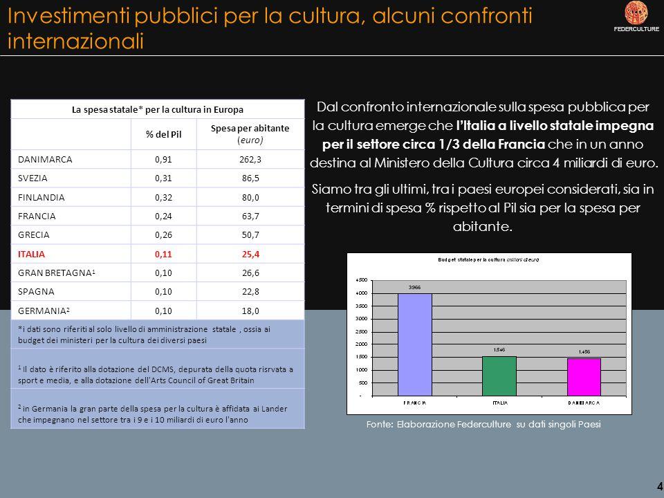 FEDERCULTURE 4 La spesa statale* per la cultura in Europa % del Pil Spesa per abitante (euro) DANIMARCA0,91262,3 SVEZIA0,3186,5 FINLANDIA0,3280,0 FRANCIA0,2463,7 GRECIA0,2650,7 ITALIA0,1125,4 GRAN BRETAGNA 1 0,1026,6 SPAGNA0,1022,8 GERMANIA 2 0,1018,0 *i dati sono riferiti al solo livello di amministrazione statale, ossia ai budget dei ministeri per la cultura dei diversi paesi 1 Il dato è riferito alla dotazione del DCMS, depurata della quota risrvata a sport e media, e alla dotazione dell Arts Council of Great Britain 2 in Germania la gran parte della spesa per la cultura è affidata ai Lander che impegnano nel settore tra i 9 e i 10 miliardi di euro l anno Dal confronto internazionale sulla spesa pubblica per la cultura emerge che l ' Italia a livello statale impegna per il settore circa 1/3 della Francia che in un anno destina al Ministero della Cultura circa 4 miliardi di euro.