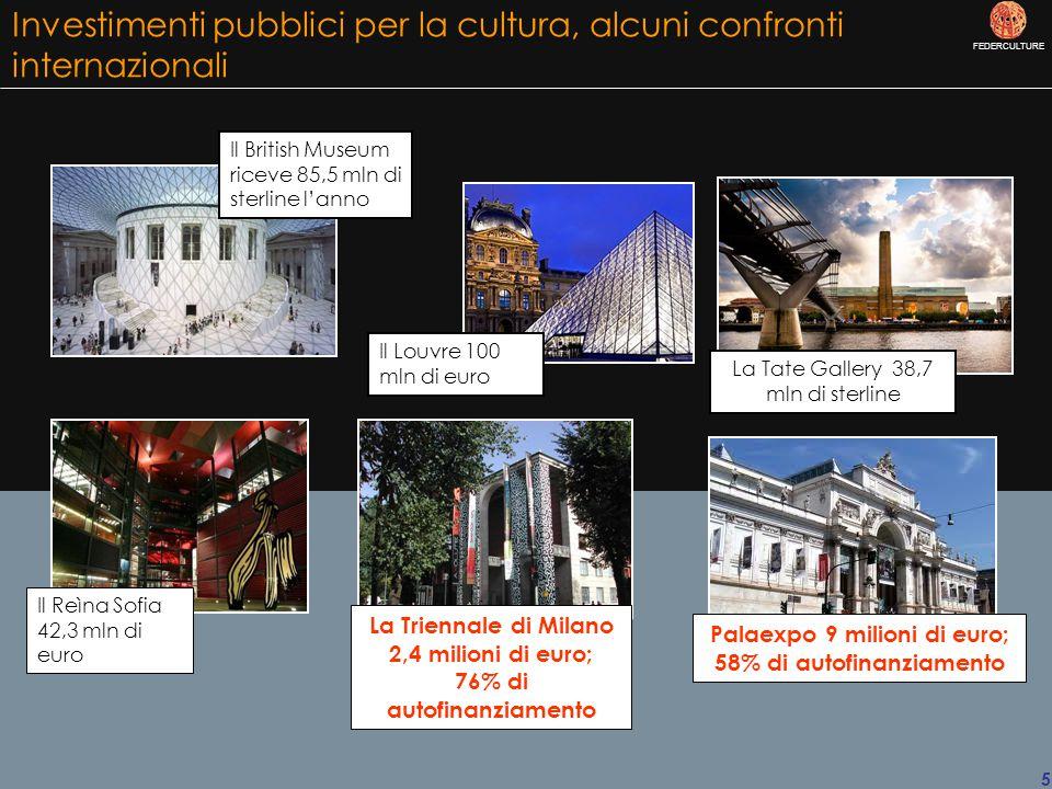 FEDERCULTURE 5 Investimenti pubblici per la cultura, alcuni confronti internazionali Il British Museum riceve 85,5 mln di sterline l'anno La Tate Gallery 38,7 mln di sterline Il Reìna Sofia 42,3 mln di euro Il Louvre 100 mln di euro La Triennale di Milano 2,4 milioni di euro; 76% di autofinanziamento Palaexpo 9 milioni di euro; 58% di autofinanziamento