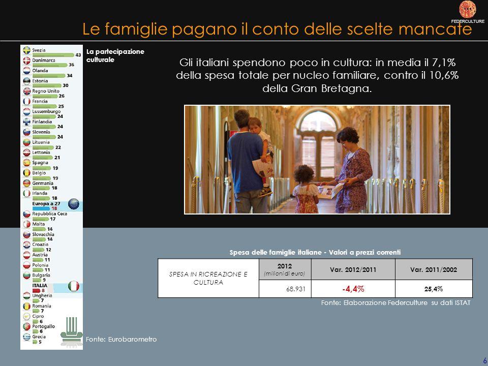 FEDERCULTURE 6 Spesa delle famiglie italiane - Valori a prezzi correnti SPESA IN RICREAZIONE E CULTURA 2012 (milioni di euro) Var.