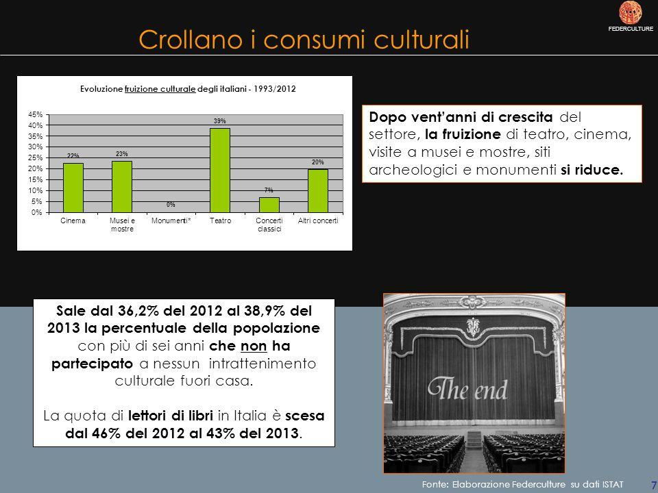 FEDERCULTURE 7 Crollano i consumi culturali Dopo vent'anni di crescita del settore, la fruizione di teatro, cinema, visite a musei e mostre, siti archeologici e monumenti si riduce.