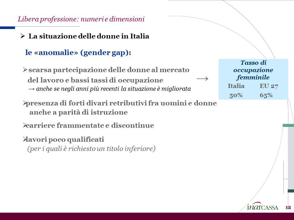 12 le «anomalie» (gender gap): Libera professione: numeri e dimensioni  La situazione delle donne in Italia Tasso di occupazione femminile Italia EU