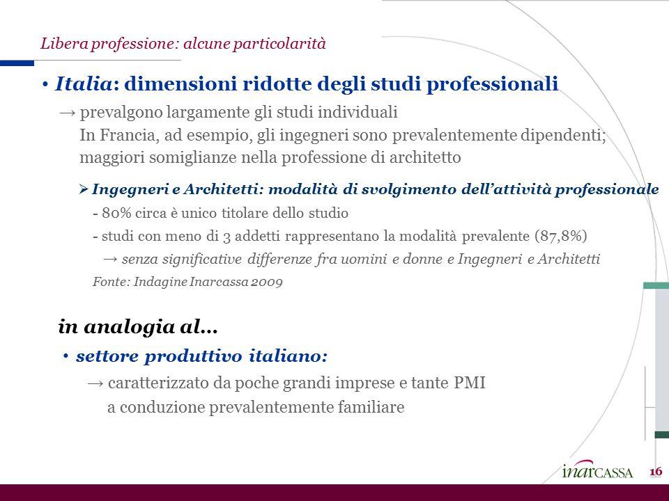 Italia: dimensioni ridotte degli studi professionali → prevalgono largamente gli studi individuali In Francia, ad esempio, gli ingegneri sono prevalen