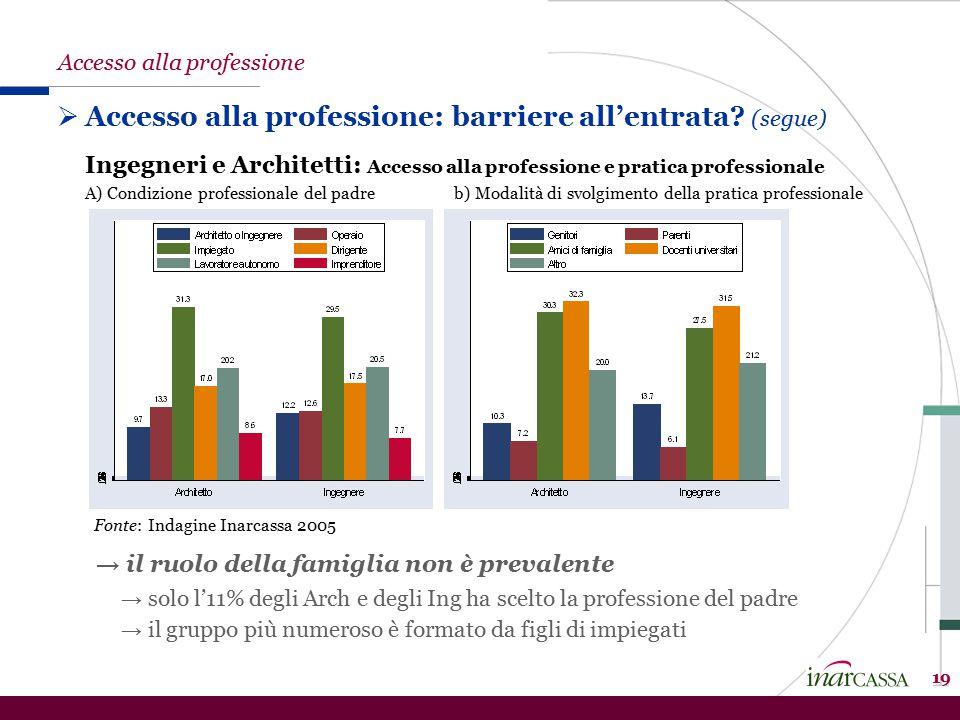 19  Accesso alla professione: barriere all'entrata.