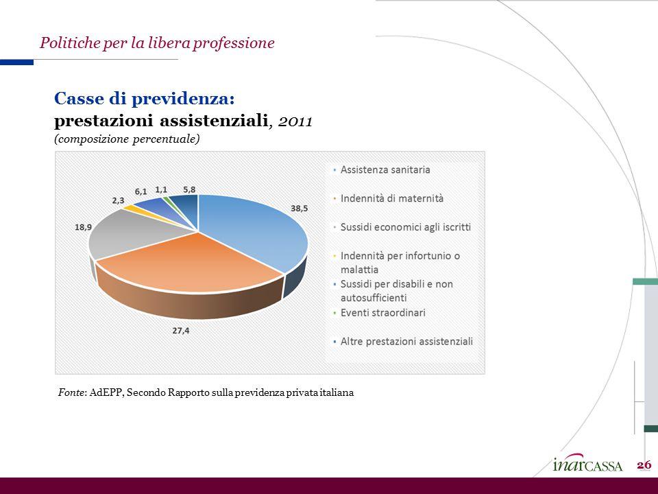 26 Casse di previdenza: prestazioni assistenziali, 2011 (composizione percentuale) Fonte: AdEPP, Secondo Rapporto sulla previdenza privata italiana Politiche per la libera professione