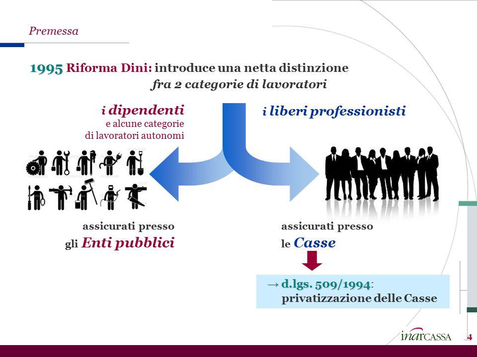 1995 1995 Riforma Dini: introduce una netta distinzione fra 2 categorie di lavoratori assicurati presso gli Enti pubblici assicurati presso le Casse 4 Premessa → d.lgs.