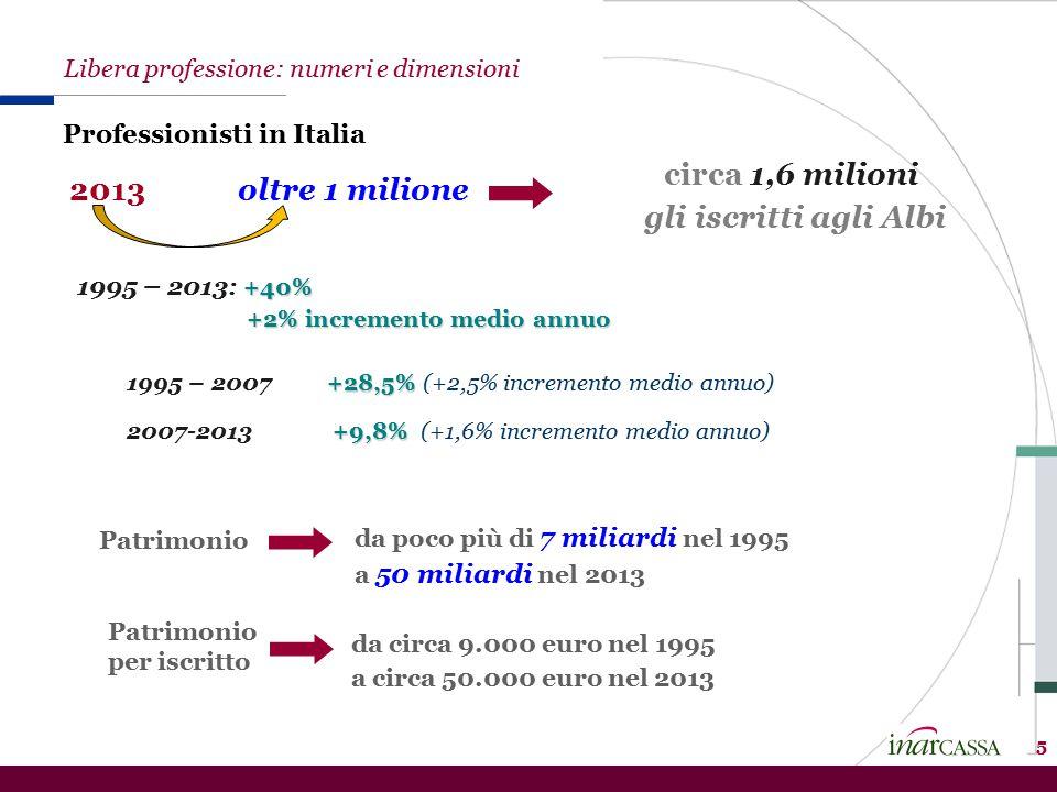 5 Patrimonio +28,5% 1995 – 2007 +28,5% (+2,5% incremento medio annuo) +9,8% 2007-2013 +9,8% (+1,6% incremento medio annuo) Libera professione: numeri