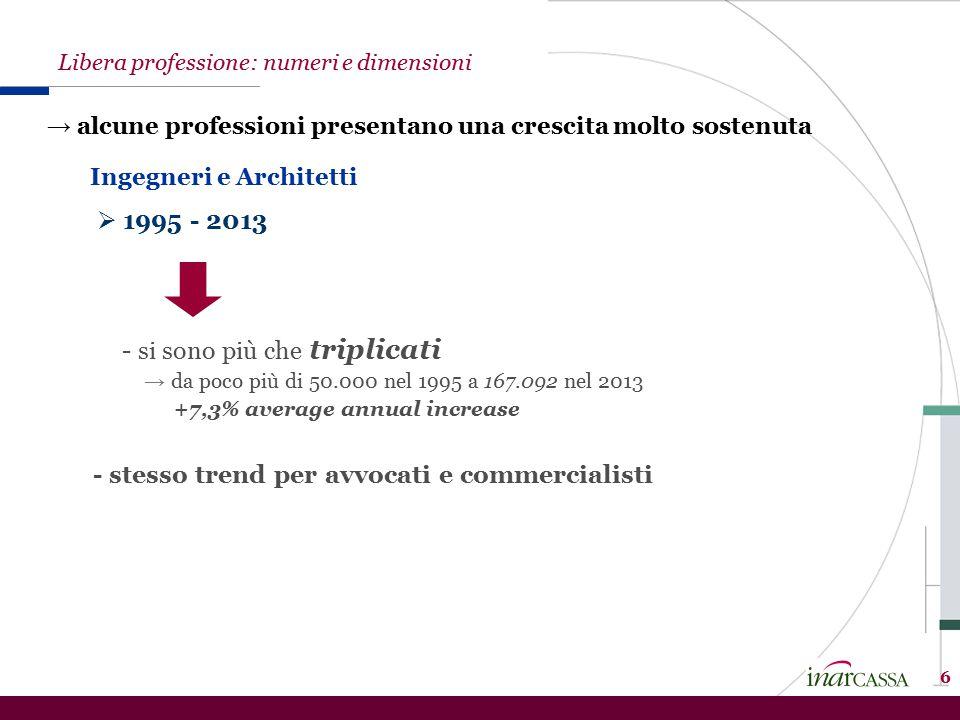 → alcune professioni presentano una crescita molto sostenuta  1995 - 2013 6 - si sono più che triplicati → da poco più di 50.000 nel 1995 a 167.092 n